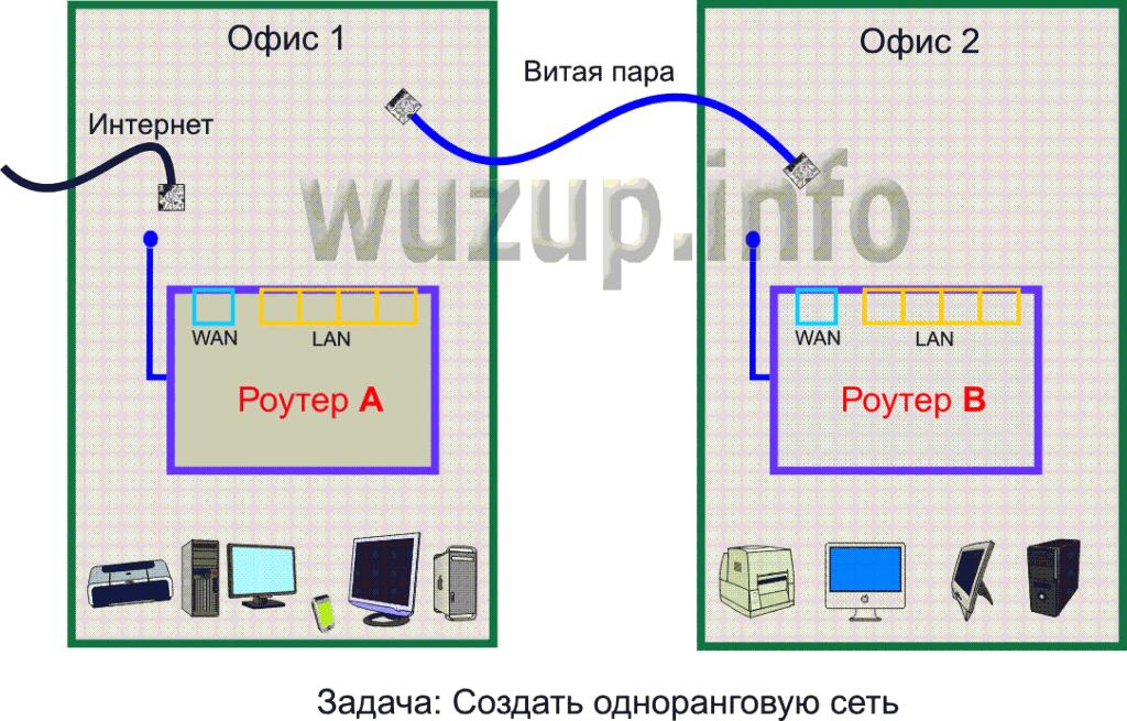 Два роутера как сделать одну сеть